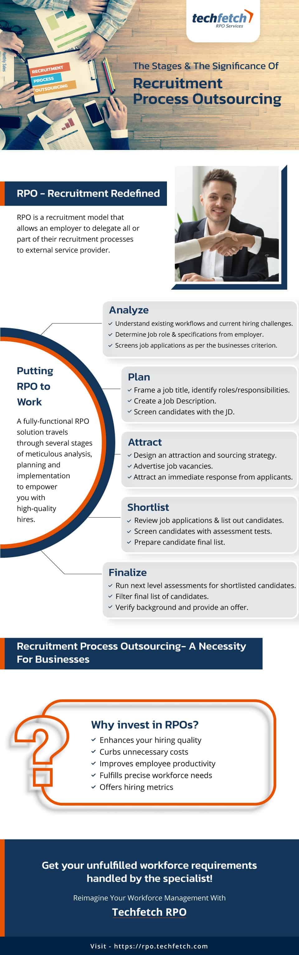 An infographic that illustrates the various steps in an organization's recruitment process and the importance of recruitment outsourcing services.